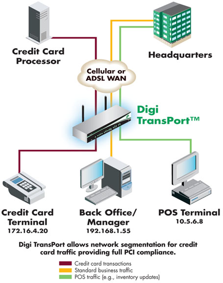 Pci Dss Compliance Cellular Router Digitransport Family. Medical Billing And Coding Schools In Nyc. Colleges In Greeley Co Schools In Paterson Nj. Florida Estate Planning Attorney. Northern Virginia Hiking Club. Photography Schools In Australia. What Is A Box And Whisker Plot. Best Affordable Hosting Work Background Check. Direct Cash Advance Lenders Only