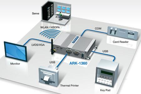 Fanless embedded System: Anewtech ARK-1360