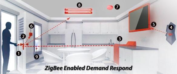 ZigBee Enabled Demand Respond