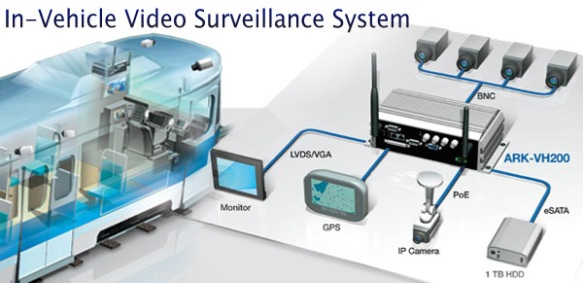 In-Vehicle Surveillance: Anewtech ARK-VH200