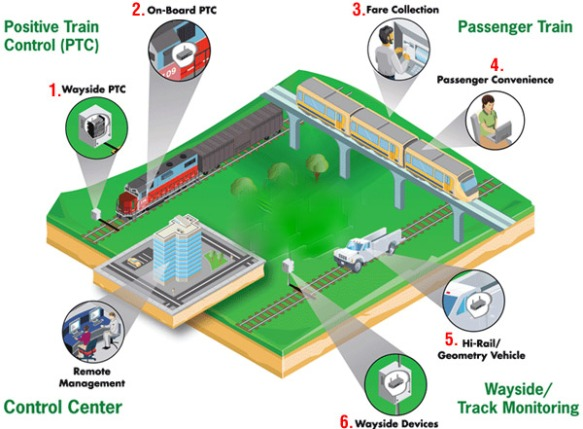 anewtech-digitransport-positive-train-control