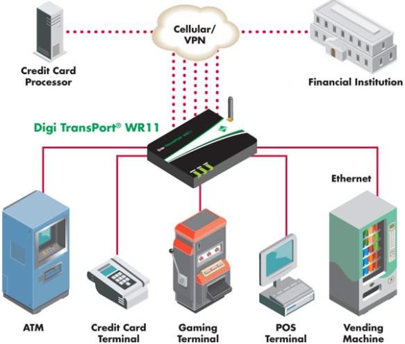 Digi TransPort® WR11