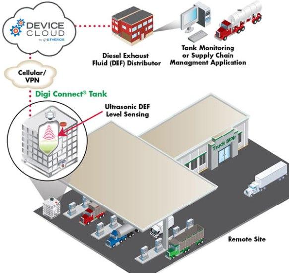 Anewtech-Digi-Connect-Tank Application