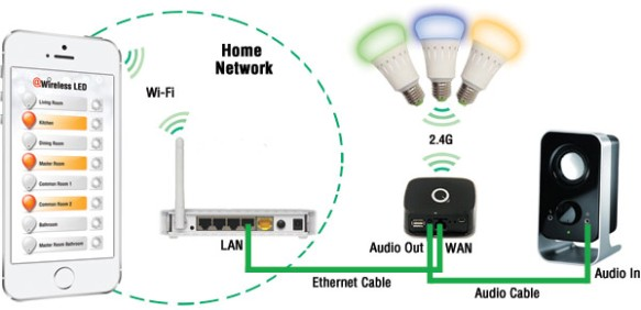 smart lighting anewtech systems integrated platform solutions