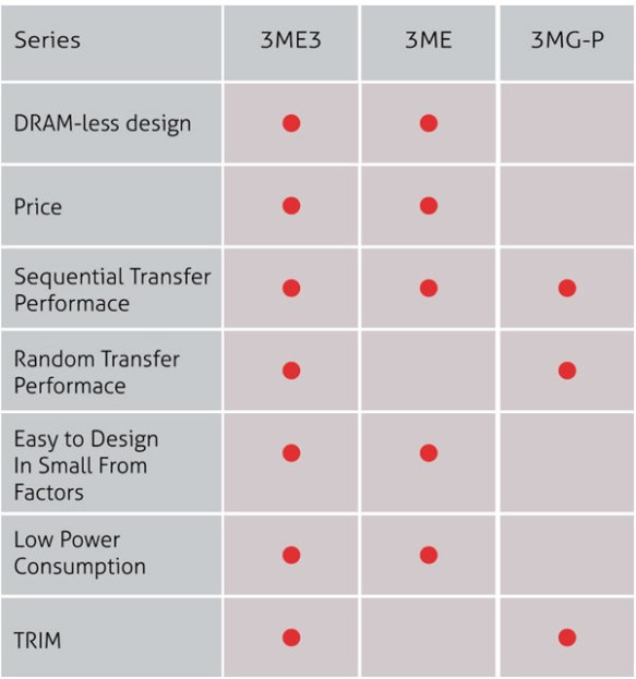 anewtech-embedded-flash-storage-3me3