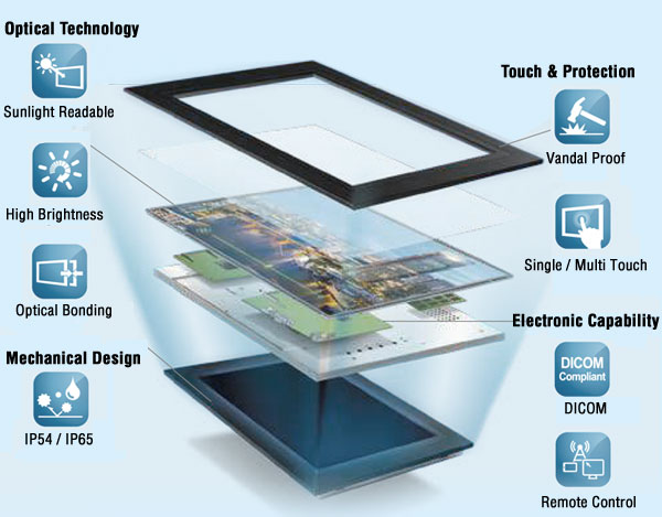 multi touch technology Multitouch technology: a comparison of a split angle keyboard with multitouch and current input technologies jenna shanis, alan hedge october, 2003.