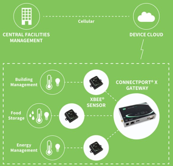 Anewtech-ZigBee-XBee-Sensor