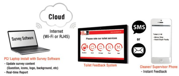 anewtech-toilet-feedback-system-system-architecture