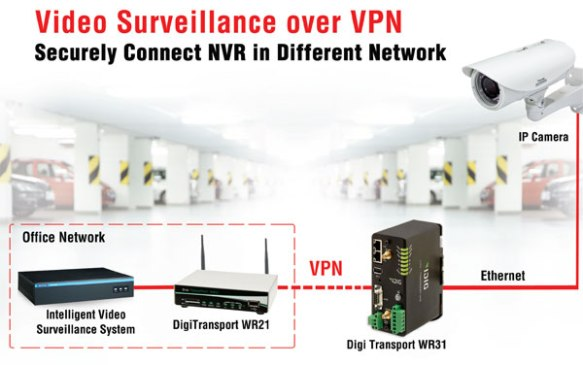 anewtech-video-surveillance-over-vpn