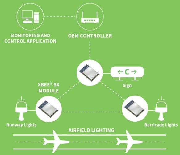 Anewtech-zigbee-module-XBee-SX