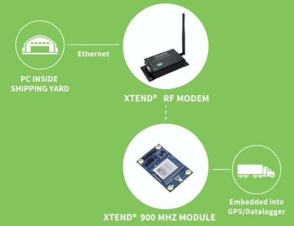 Anewtech-zigbee-module-XTend-900-MHz