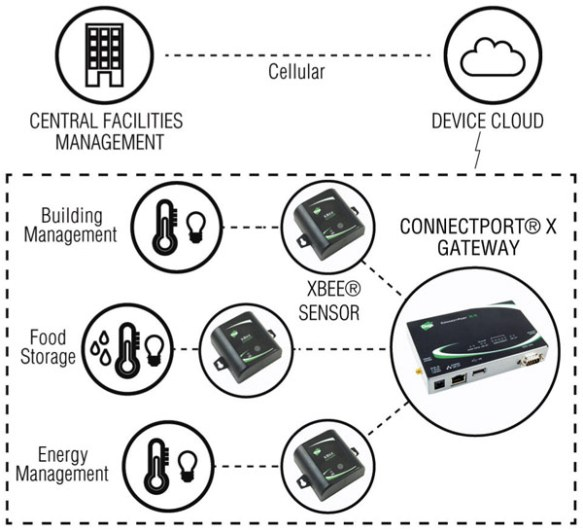 Wireless Solution | Anewtech Systems
