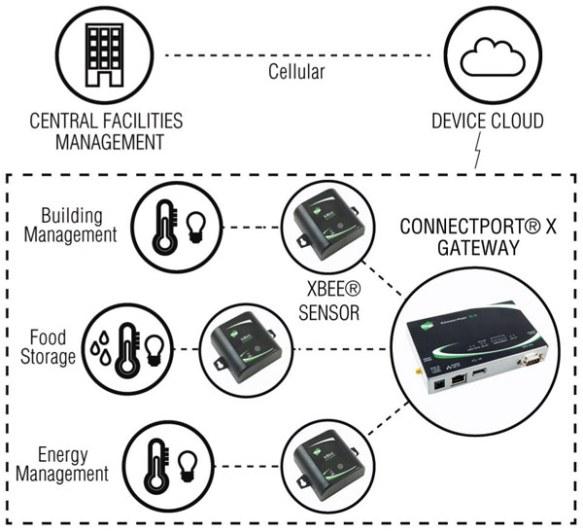 zigbee wireless sensor network