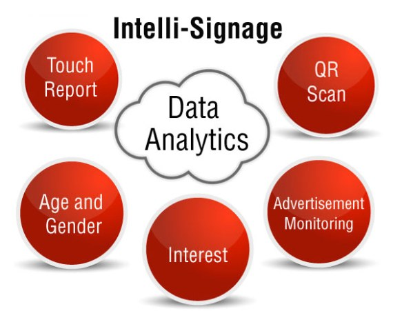 anewtech-intelli-signage-data-analytics