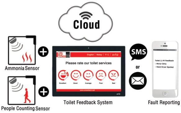anewtech-smart-toilet-system-washroom-management-system