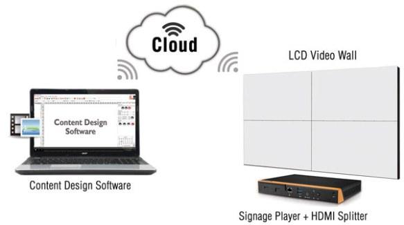 Anewtech-smart-retail-video-wall-diagram