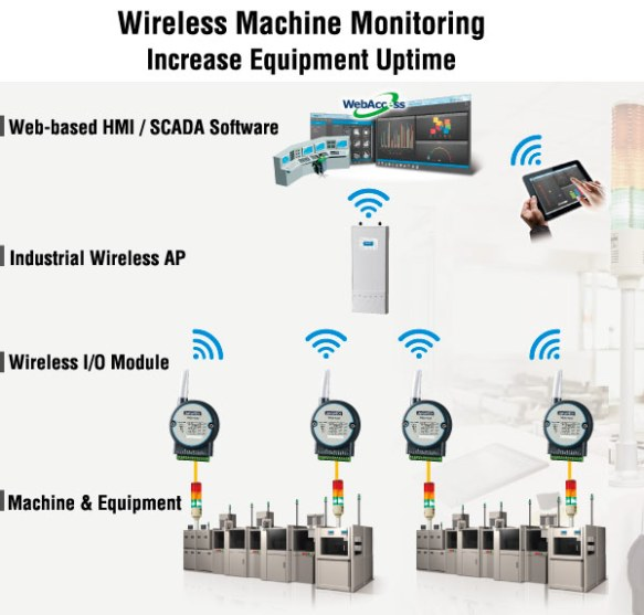 Anewtech-wireless-machine-monitoring