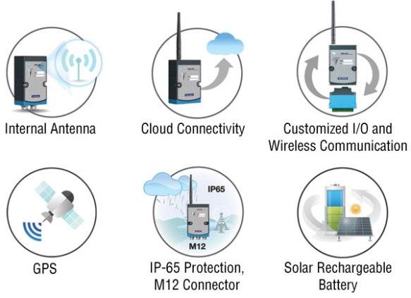 Anewtech-wireless-sensor-node